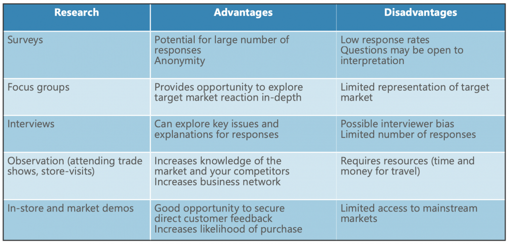 How to Conduct and Use Market Research 2